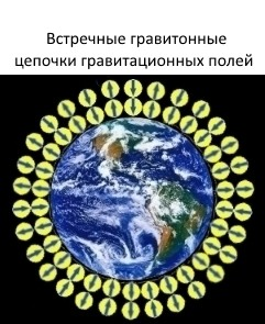 Гравитонная теория гравитации