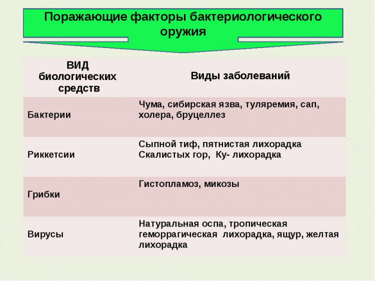 Виды биологических средств и виды заболеваний