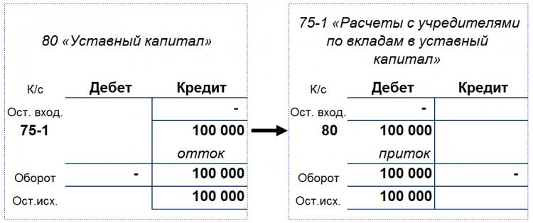 Рисунок 1. Состояние счетов после записи: Дебет 75-1, Кредит 80