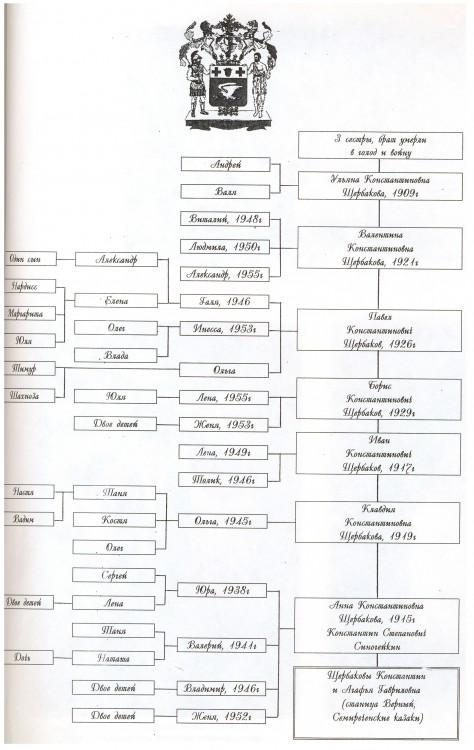 генеалогическое древо семьи ветровых - щербаковых